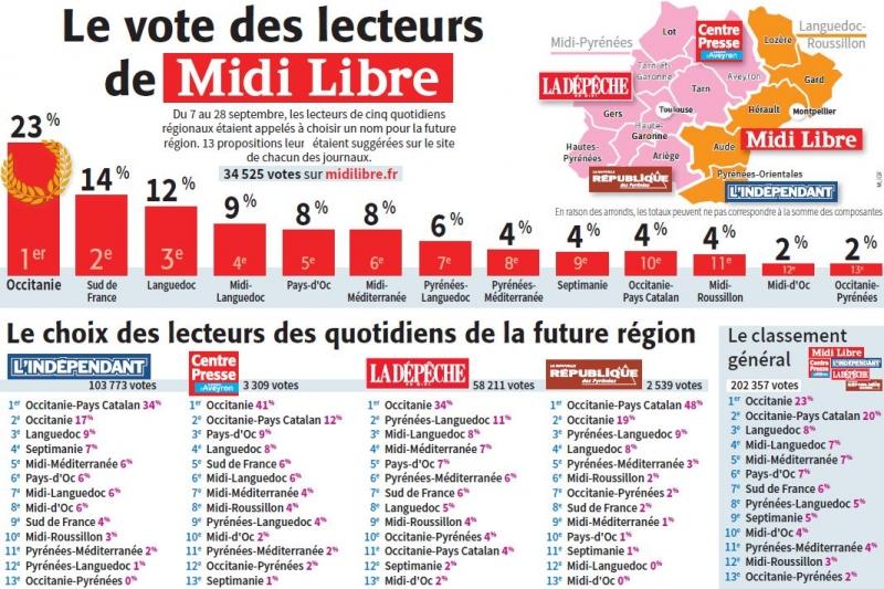 Occitanie le vote des lecteurs de midi libre