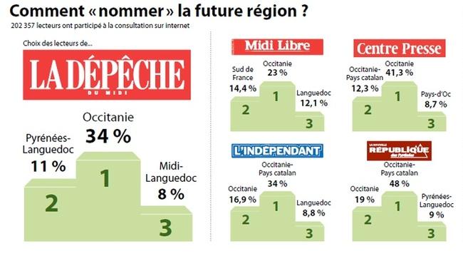 L'occitanie comment nommer la future région